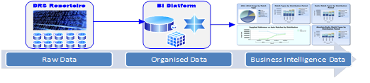 Business Intelligence Exemple