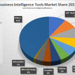 BI Business Intelligence Tools Доля рынка 2017