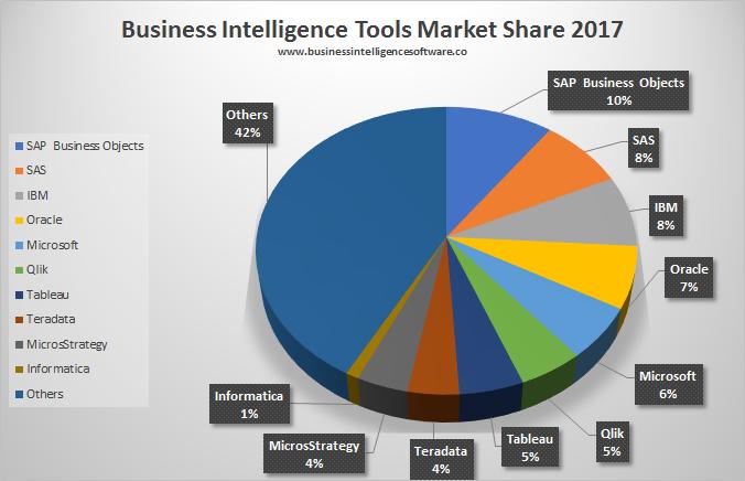 BI nástroje podíl na trhu 2017