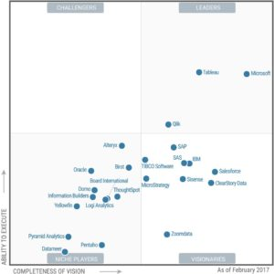 Magic Quadrant společnosti Gartner business intelligence 2017
