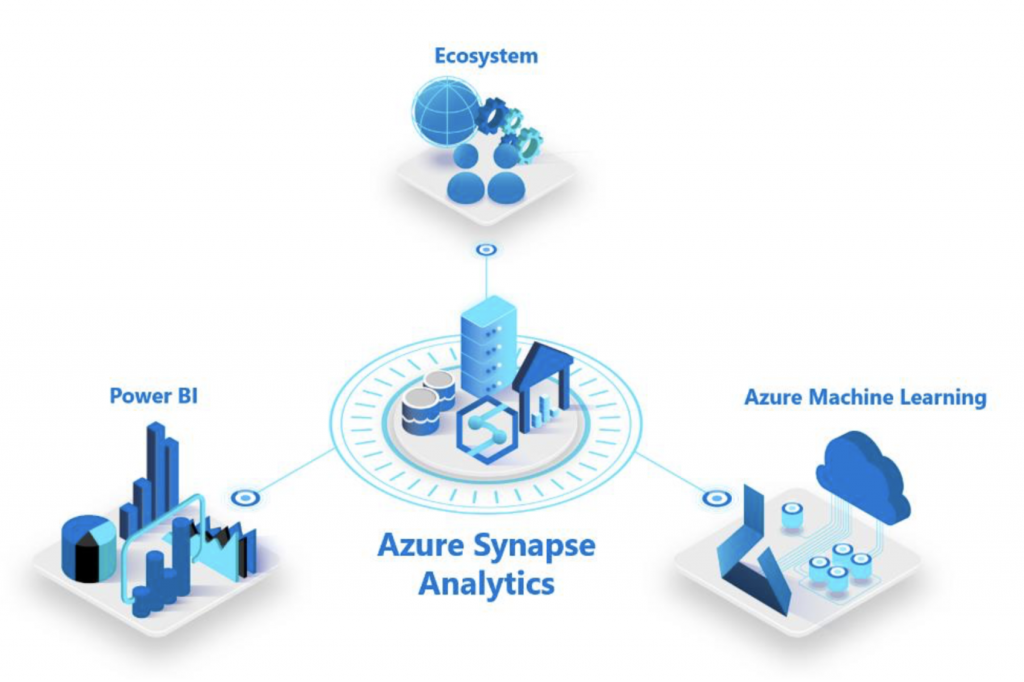 Power BI Azure Synapse Analytics
